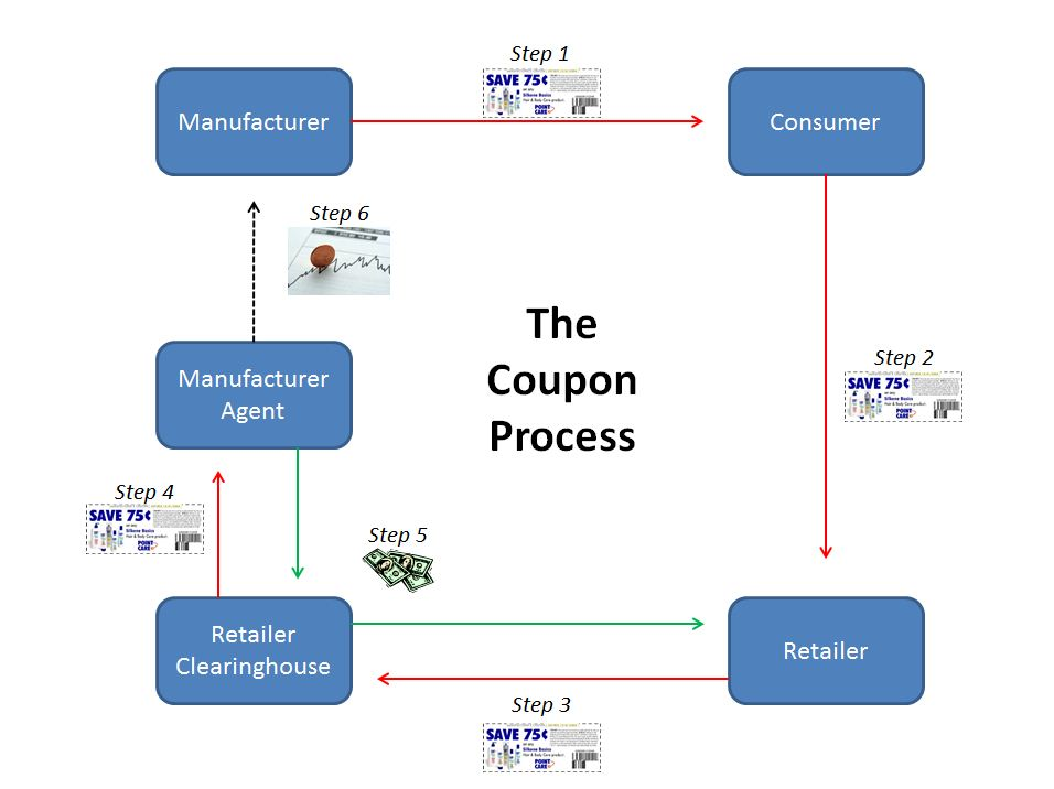 Ev solutions coupon